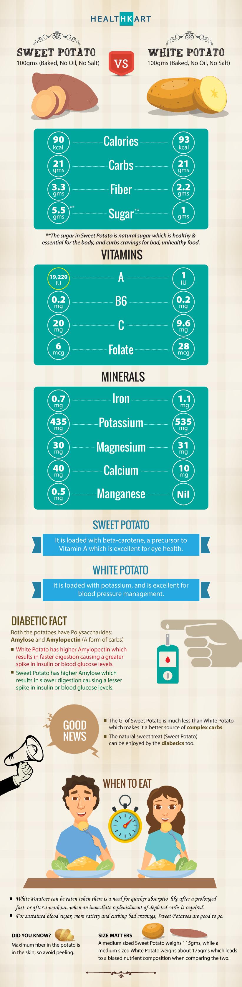 White Potato Vs Sweet Potato: Which Is Healthier?